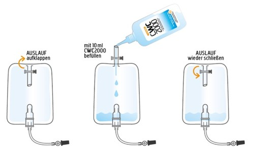 Anwendung des Desinfektionsmittel Ultrana CWC 2000 für Urinbeutel