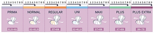 San Seni Inkontinenzvorlagen